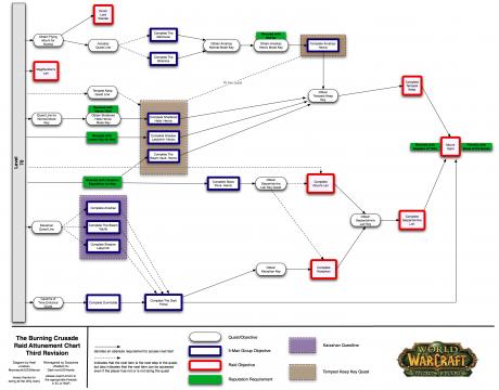 Схема аттюнментов в БК