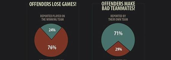 Статистика по наказаниям в LoL